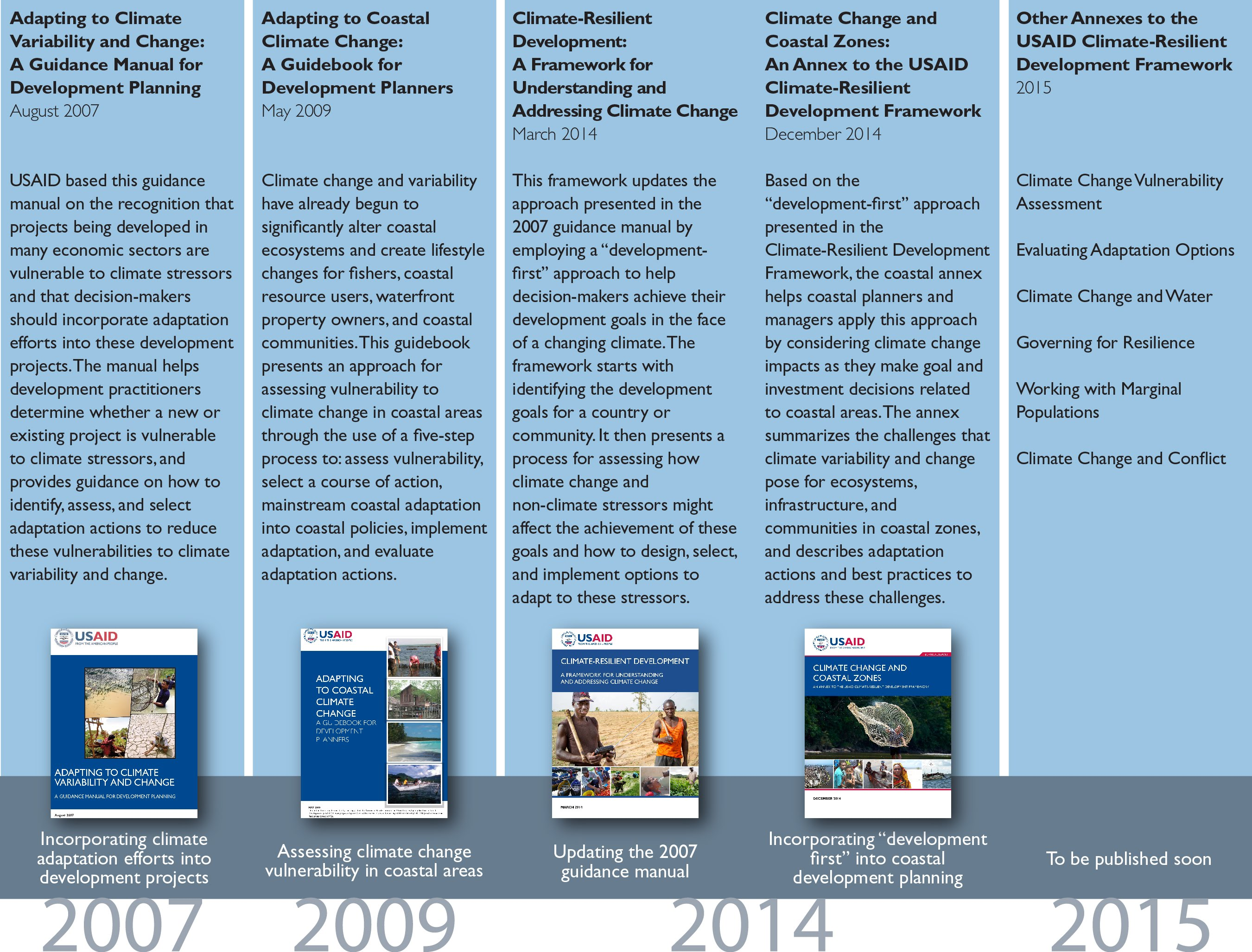 History of Climate Change Adaptation at USAID